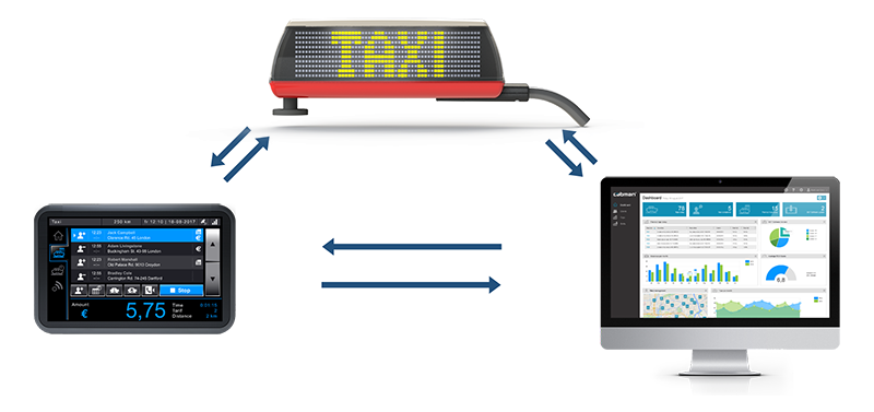 Make your taxi system smarter by integrating with Pointguard's iToplight smart taxi signs